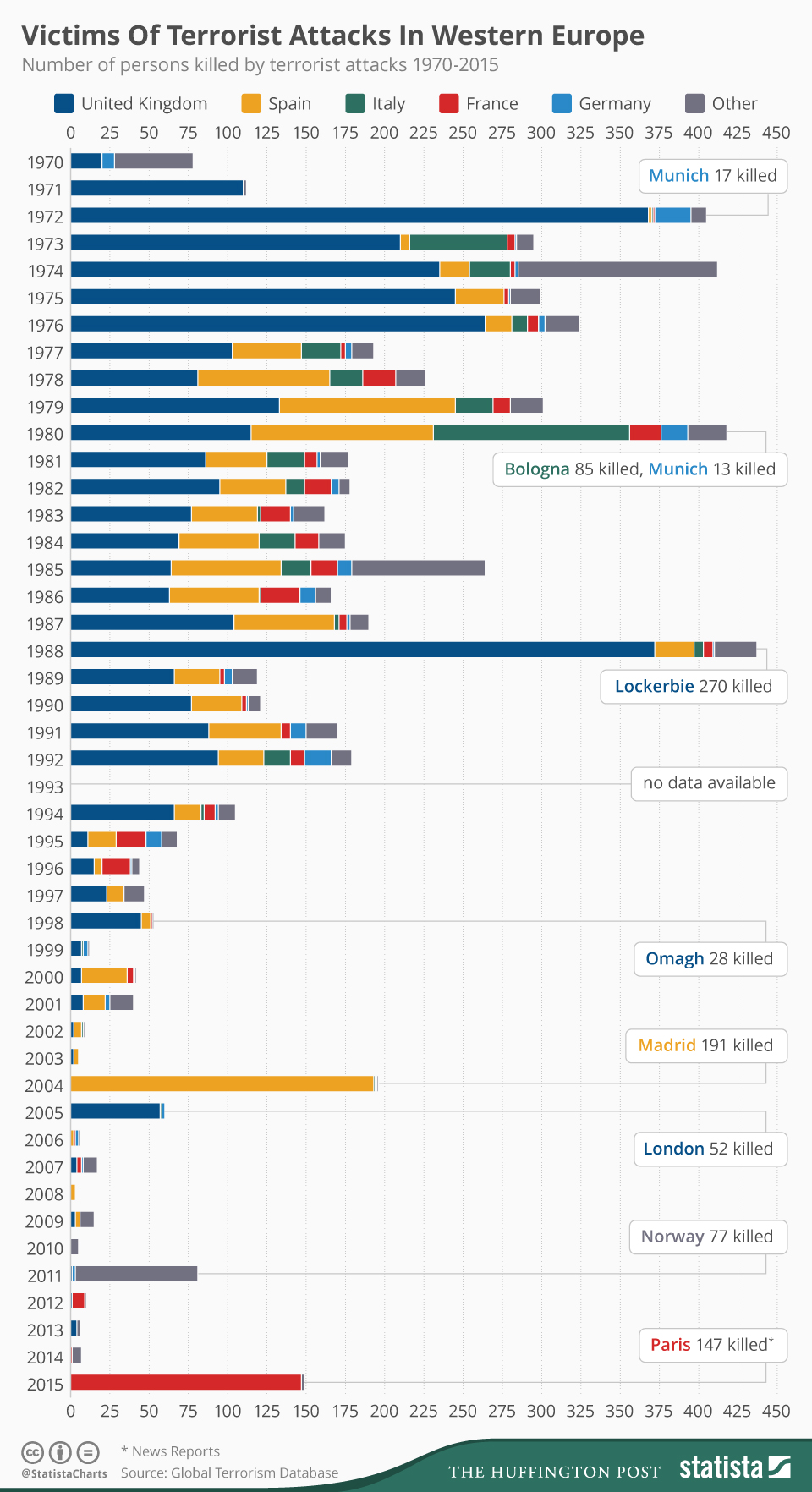 chartoftheday_4093_people_killed_by_terrorist_attacks_in_western_europe_since_1970_n